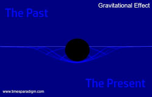 graphic illustration of gravitational effect between moments in time.