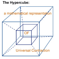 A diagrammatic illustration of The Hypercube.